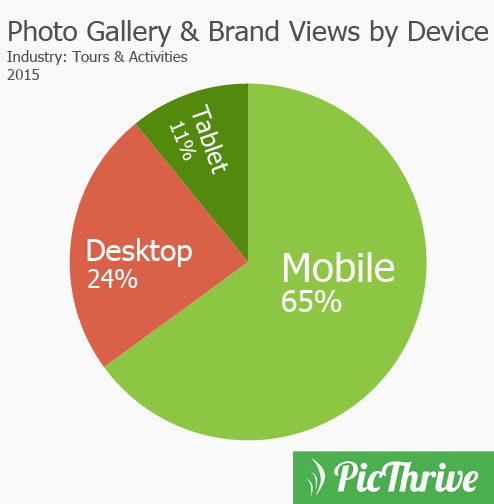 PicThrive Photo Views by Device